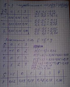 Вариант 6 Задача 1.2 По данным о 50 рабочих-сдельщиках (таблица 2) согласно варианту ВариантУсловие  варианта 6о возрасте рабочих Определить: ВариантУсловие