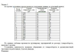 По группе магазинов города имеются следующие данные за отчетный период. Номер магазинаГодовой товарооборот, млн. руб.Среднесписочное число работающихИздержки