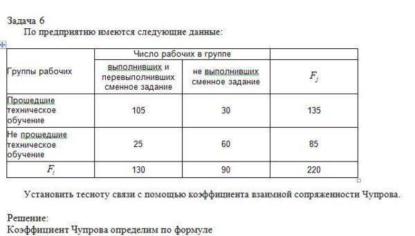 По предприятию имеются следующие данные: Группы рабочих Число рабочих в группе выполнивших и перевыполнивших сменное задание не выполнивших сменное задание