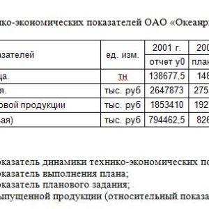 На основании технико-экономических показателей ОАО «Океанрыбфлот». Таблица 5 №п/п Наименование показателей ед. изм. 2001 г. 2002 г. 2002г. отчет y0 план упо