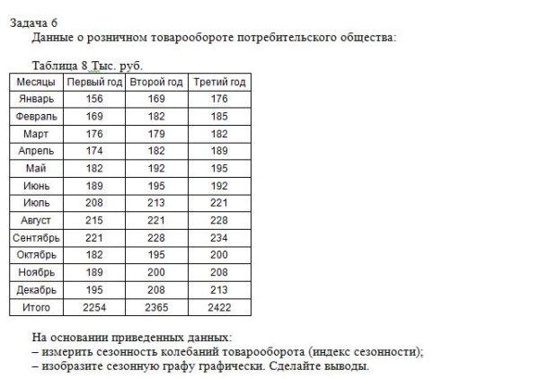 Данные о розничном товарообороте потребительского общества: Таблица 8 Тыс. руб. Месяцы Первый год Второй год Третий год Январь 156 169 176 Февраль 169 182 185 М