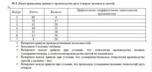 № 5. Ниже приведены данные о производстве двух товаров: валенок и лаптей.  Выбор Лапти Валенки Эффективное, неэффективное, невозможное производство 1.600