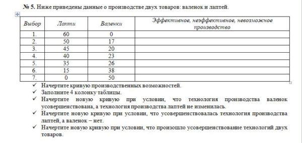 № 5. Ниже приведены данные о производстве двух товаров: валенок и лаптей. Выбор Лапти Валенки Эффективное, неэффективное, невозможное производство 1. 60 0