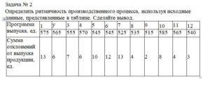 Определить ритмичность производственного процесса, используя исходные данные, представленные в таблице. Сделайте вывод. Программа выпуска, ед.1у л.34567