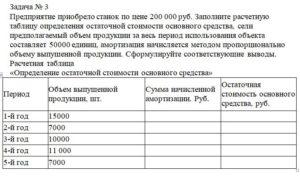 Предприятие приобрело станок по цене 200 000 руб. Заполните расчетную таблицу определения остаточной стоимости основного средства, сели предполагаемый объем про