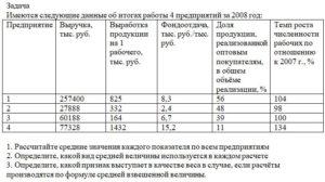 Имеются следующие данные об итогах работы 4 предприятий за 2008 год: ПредприятиеВыручка, тыс. руб.Выработка продукции на 1 рабочего, тыс. руб.Фондоотдача, ты