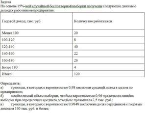 На основе 15%-ной случайной бесповторной выборки получены следующие данные о доходах работников предприятия: Годовой доход, тыс. руб.Количество работников Мене
