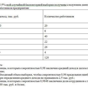 На основе 15%-ной случайной бесповторной выборки получены следующие данные о доходах работников предприятия: Годовой доход, тыс. руб. Количество работников Мене