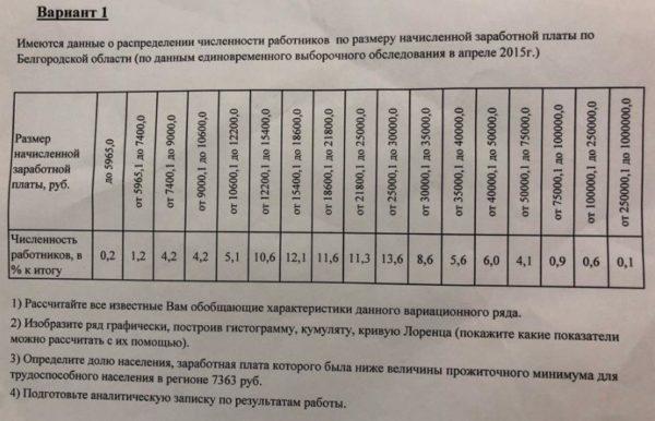 Вариант 1 Имеются данные о распределении численности работников по размеру начисленной заработной платы по Белгородской области (по данным единовременного выбор