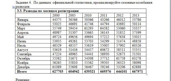 Задание 4. По данным официальной статистики, проанализируйте сезонные колебания разводов. 3.3. Разводы по месяцам регистрации 2000 2005 2010 2011 2012 2013