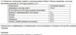 10. Имеются следующие данные о распределении общего объема денежных доходов населения региона по 20%-ым группам, в %: ПоказательОтчетный период Денежные доходы