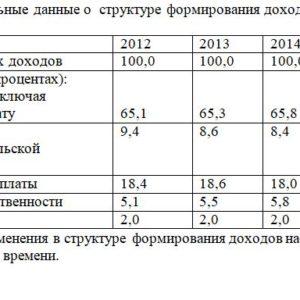 7. Имеются официальные данные о структуре формирования доходов населения страны за 2012-2015 гг.: 2012 2013 2014 2015 Всего денежных доходов 100,0 100,0 100,0