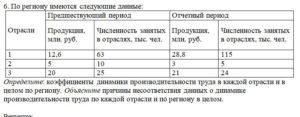 6. По региону имеются следующие данные: ОтраслиПредшествующий периодОтчетный период Продукция, млн. руб.Численность занятых в отраслях, тыс. чел.Продукция,