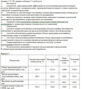 Задание 2.12. По данным таблицы 2.5 требуется: 1.Рассчитать: а)показатели, характеризующие эффективность использования производственных ресурсов (фондоотдачу,