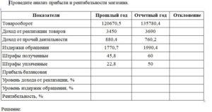 Проведите анализ прибыли и рентабельности магазина. ПоказателиПрошлый годОтчетный годОтклонение Товарооборот120670,5135780,4 Доход от реализации товаров3