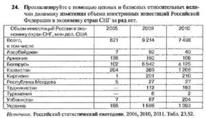 24. Проанализируйте с помощью цепных и базисных относительных вели- чин динамику изменения объема иностранных инвестиций Российской Федерации в экономику стран