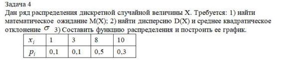 Дан ряд распределения дискретной случайной величины X. Требуется: 1) найти математическое ожидание M(X); 2) найти дисперсию D(X) и среднее квадратическое откло