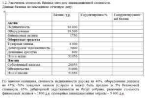 1.2. Рассчитать стоимость бизнеса методом ликвидационной стоимости.  Данные баланса на последнюю отчетную дату:  Баланс, т.р.Корректировки,%               Ск