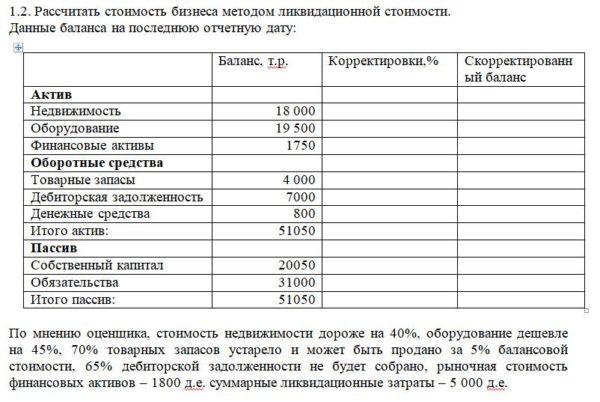 1.2. Рассчитать стоимость бизнеса методом ликвидационной стоимости. Данные баланса на последнюю отчетную дату: Баланс, т.р. Корректировки,% Ск