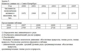 Имеются данные по г. Санкт-Петербург: Год200020012002200320042005 численность экономически активного населения, тыс. чел.245224662543251625532570 Пр