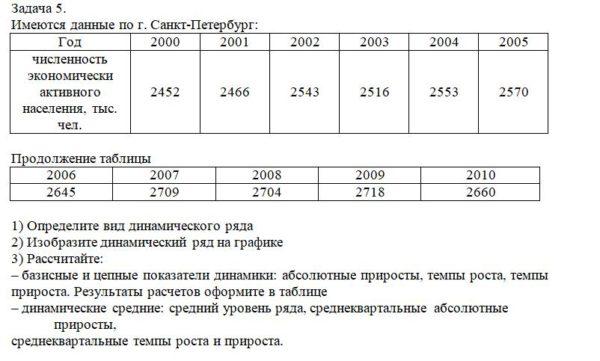Имеются данные по г. Санкт-Петербург: Год 2000 2001 2002 2003 2004 2005 численность экономически активного населения, тыс. чел. 2452 2466 2543 2516 2553 2570 Пр