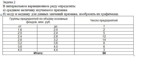 В интервальном вариационном ряду определить: а) среднюю величину изучаемого признака б) моду и медиану для данных значений признака, изобразить их графически. Г