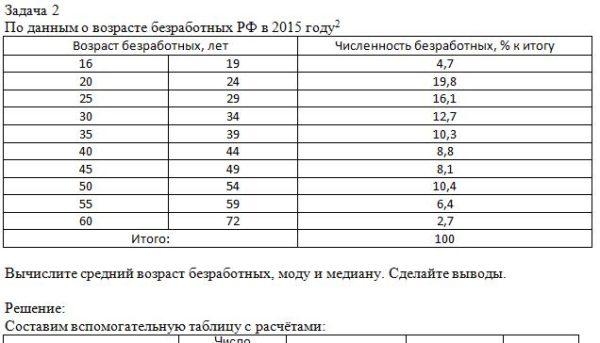 Задача 2 По данным о возрасте безработных РФ в 2015 году Возраст безработных, лет Численность безработных, % к итогу 16 19 4,7 20 24 19,8 25 29 16,1 30 34 12,7