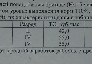 Сколько рабочих дней понадобиться бригаде (Нч=5 чел. ) для выполнения заказа (B3=66 изделий) при ожидаемом уровне выполнения норм 110%, т.е. Квн-1,1. Состав раб