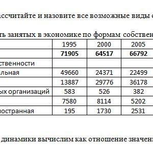 По имеющимся данным рассчитайте и назовите все возможные виды относительных величин. Среднегодовая численность занятых в экономике по формам собственности, тыс.