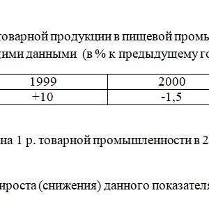 Изменение затрат на 1 р. товарной продукции в пищевой промышленности района характеризуется следующими данными (в % к предыдущему году): 1998 1999 2000 2001 +1
