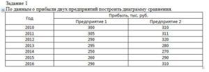 По данным о прибыли двух предприятий построить диаграмму сравнения. ГодПрибыль, тыс. руб. Предприятие 1Предприятие 2 2010300310 2011305311 2012290320 2