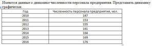 Имеются данные о динамике численности персонала предприятия. Представить динамику графически. ГодЧисленность персонала предприятия, чел. 2010147 2011153 2012