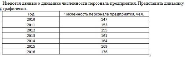 Имеются данные о динамике численности персонала предприятия. Представить динамику графически. Год Численность персонала предприятия, чел. 2010 147 2011 153 2012