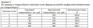 По данным о товарообороте торговых точек фирмы постройте график выполнения плана по товарообороту: Торговая точкаПлановый товарооборот, тыс. руб.Фактический т