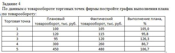 По данным о товарообороте торговых точек фирмы постройте график выполнения плана по товарообороту: Торговая точка Плановый товарооборот, тыс. руб. Фактический т