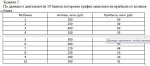По данным о деятельности 10 банков построить график зависимости прибыли от активов банка № банкаАктивы, млн. руб.Прибыль, млн. руб. 120050 225040 340060