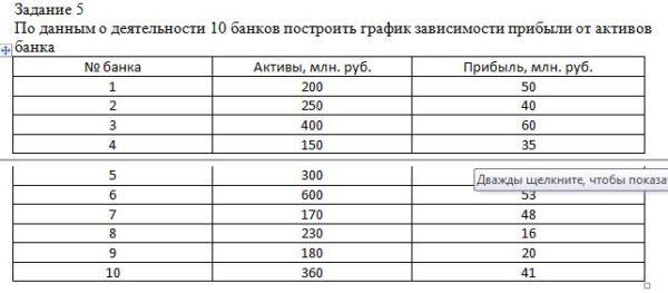 По данным о деятельности 10 банков построить график зависимости прибыли от активов банка № банка Активы, млн. руб. Прибыль, млн. руб. 1 200 50 2 250 40 3 400 60