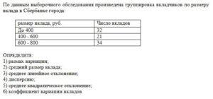 По данным выборочного обследования произведена группировка вкладчиков по размеру вклада в Сбербанке города: размер вклада, руб.Число вкладов До 40032 400 - 60