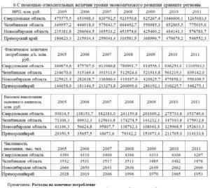 6 С помощью относительных величин уровня экономического развития сравните регионы. ВРП, млн. руб.2005200620072008200920102011 Свердловская область475575