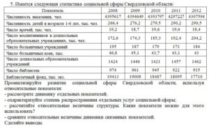 5. Имеется следующая статистика социальной сферы Свердловской области: Показатель20082009201020112012 Численность населения, чел.4395617439464943937974