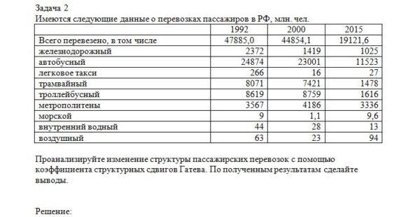Имеются следующие данные о перевозках пассажиров в РФ, млн. чел. 1992 2000 2015 Всего перевезено, в том числе 47885,0 44854,1 19121,6 железнодорожный 2372 1419