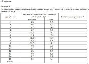 На основании следующих данных провести сводку, группировку статистических данных и сделать вывод. хоз субъектВаловая продукция в сопоставимых ценах, млн. руб.