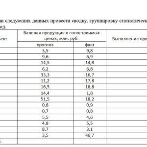 На основании следующих данных провести сводку, группировку статистических данных и сделать вывод. хоз субъект Валовая продукция в сопоставимых ценах, млн. руб.