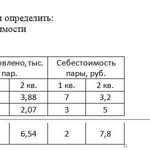 По нижеприведенным данным определить: 1) агрегатный индекс себестоимости 2) динамику показателей Изделие Изготовлено, тыс. пар. Себестоимость пары, руб. 1 кв.