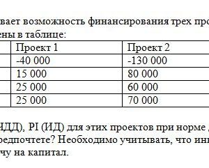 1. Фирма рассматривает возможность финансирования трех проектов, денежные потоки, которых представлены в таблице: Период Проект 1 Проект 2 Проект 3 0 -40 000 -1
