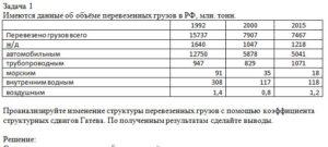 Задача 1 Имеются данные об объёме перевезенных грузов в РФ, млн. тонн.  199220002015 Перевезено грузов всего1573779077467 ж/д164010471218 автомобильным