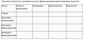 Заполнить таблицу по указанным методам финансирования инвестиционных проектов: МетодОбласть примененияТребованияПреимуществаНедостатки Лизинг Ипотечное