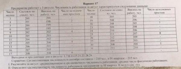 Вариант 17 Предприятие работает с 3 августа. Численность работников за август характеризуется следующими данными Число Число целоднев- Число Состояло по спис- Я