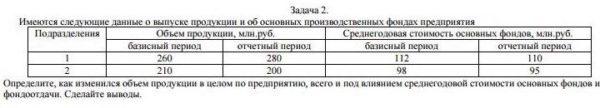 Задача 2. Имеются следующие данные о выпуске продукции и об основных производственных фондах предприятия Подразделения Объем продукции, млн. руб. базисный перио