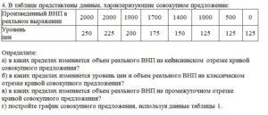 4. В таблице представлены данные, характеризующие совокупное предложение: Произведенный ВНП в реальном выражении2000200019001700140010005000 Уровень цен